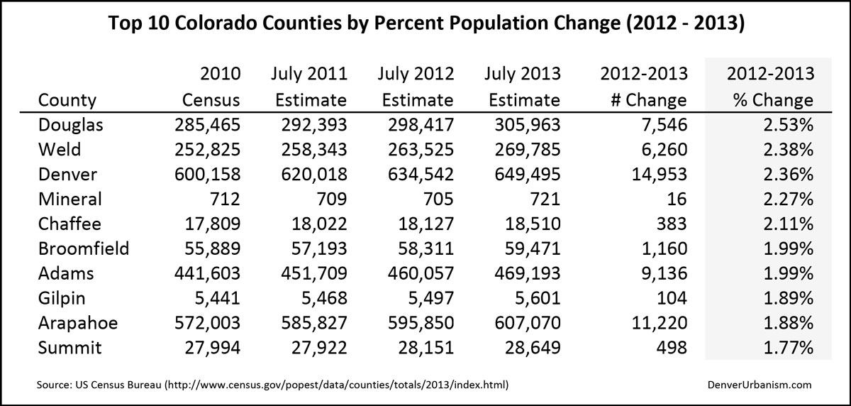 2014-04-05_2012-2013-Top-10-Colorado-Counties-by-Percent-Population-Change
