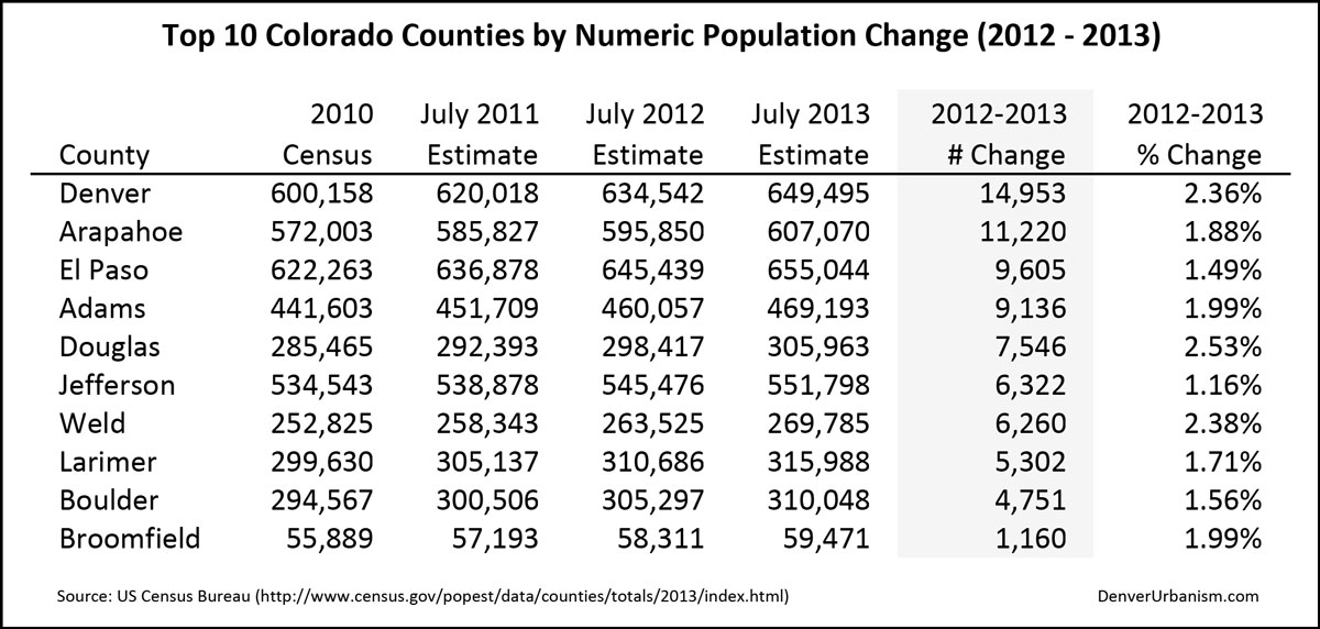 2014-04-05_2012-2013-Top-10-Colorado-Counties-by-Numeric-Population-Change