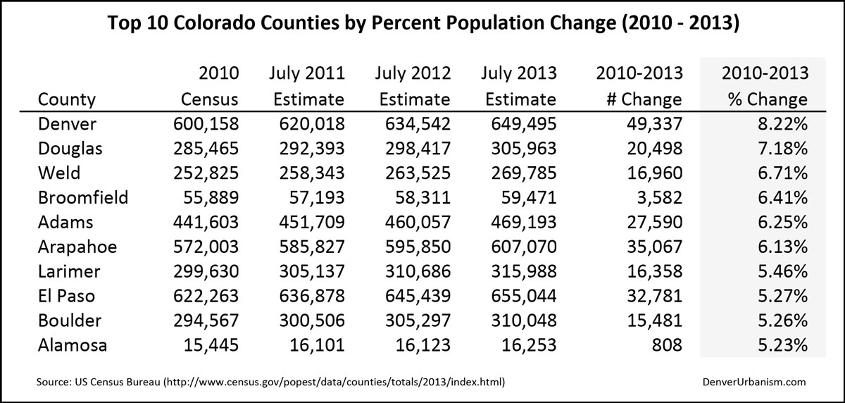 2014-04-05_2010-2013-Top-10-Colorado-Counties-by-Percent-Population-Change