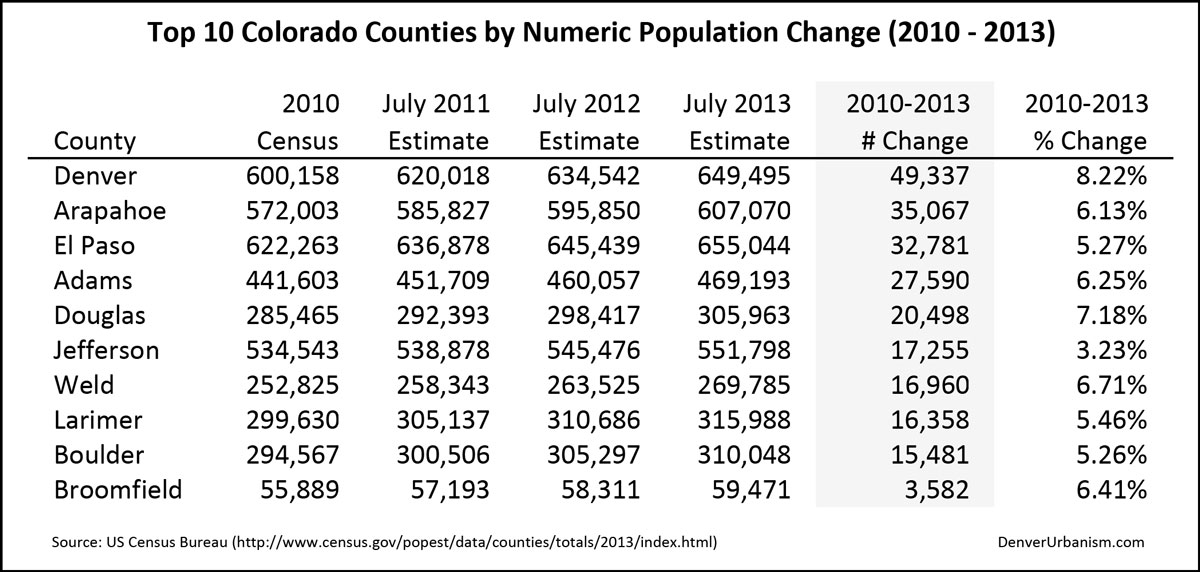 2014-04-05_2010-2013-Top-10-Colorado-Counties-by-Numeric-Population-Change
