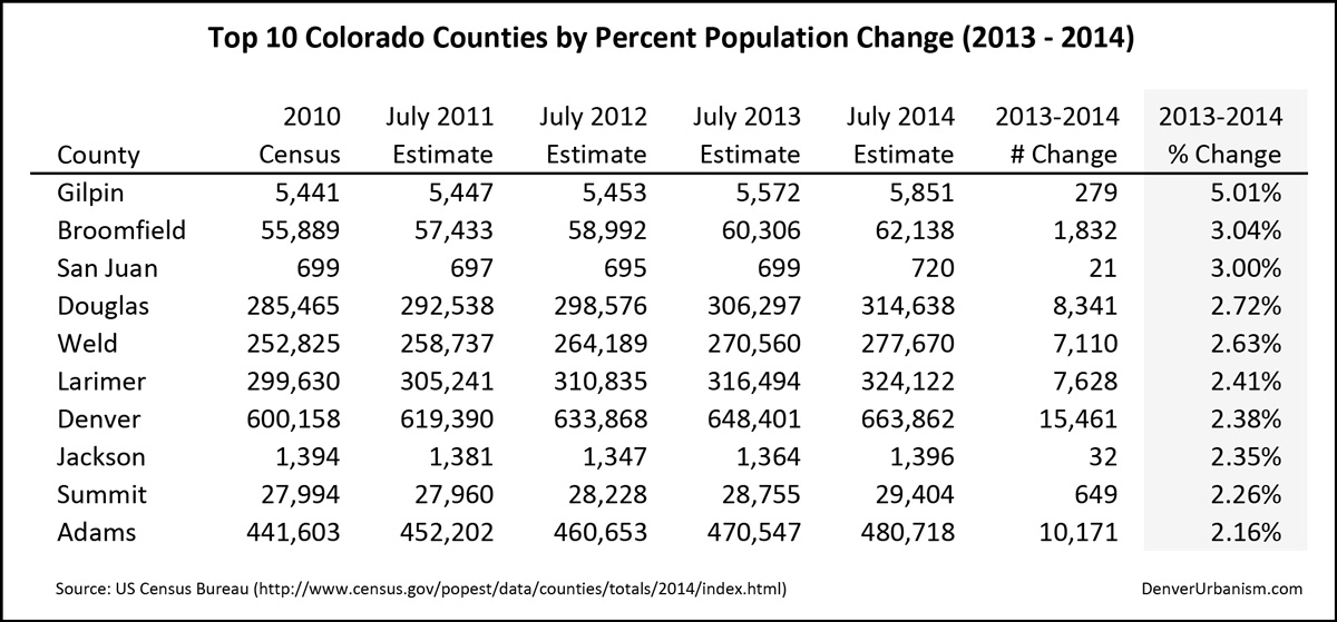 2015-03-29_2013-2014-Top-10-Colorado-Counties-by-Percent-Population-Change