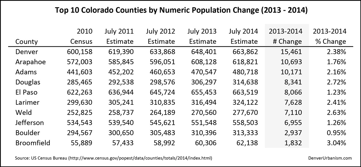 2015-03-29_2013-2014-Top-10-Colorado-Counties-by-Numeric-Population-Change
