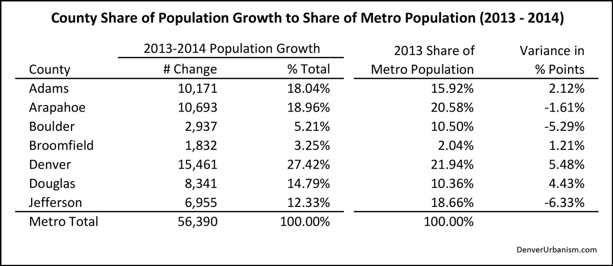 2015-03-29_2013-2014-County-Share-of-Growth-to-Share-of-Metro-Population-Comparison