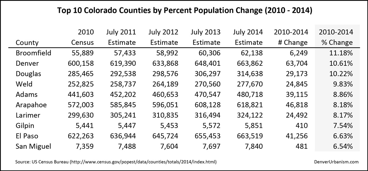 2015-03-29_2010-2014-Top-10-Colorado-Counties-by-Percent-Population-Change