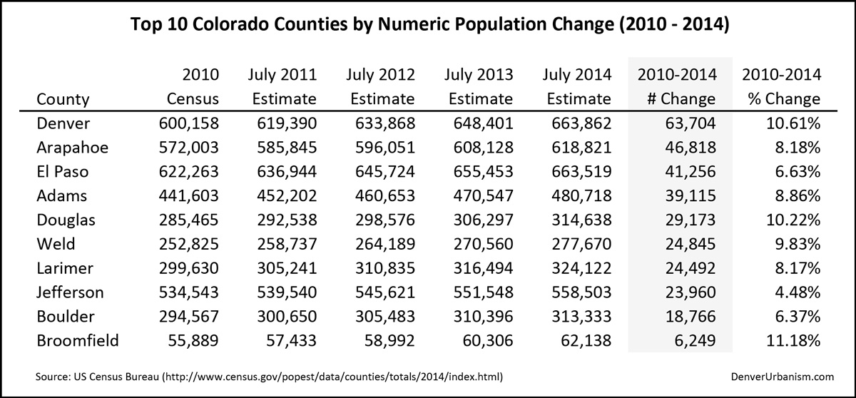 2015-03-29_2010-2014-Top-10-Colorado-Counties-by-Numeric-Population-Change