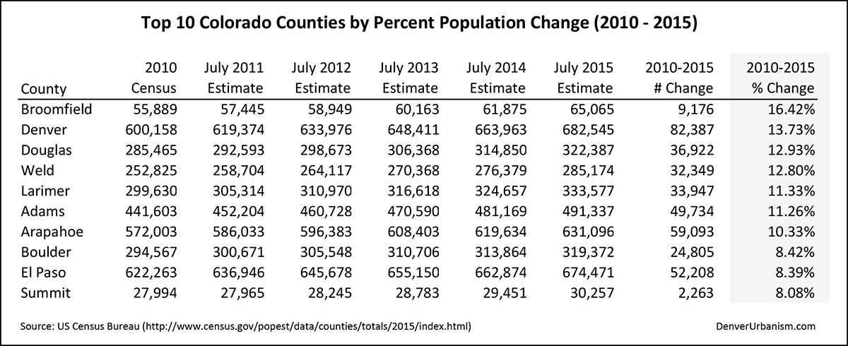 2016-03-24_top-10-counties-percent-change_10-15