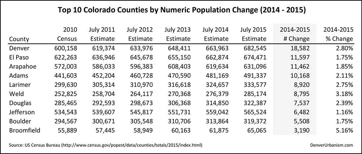 2016-03-24_top-10-counties-numeric-change_14-15