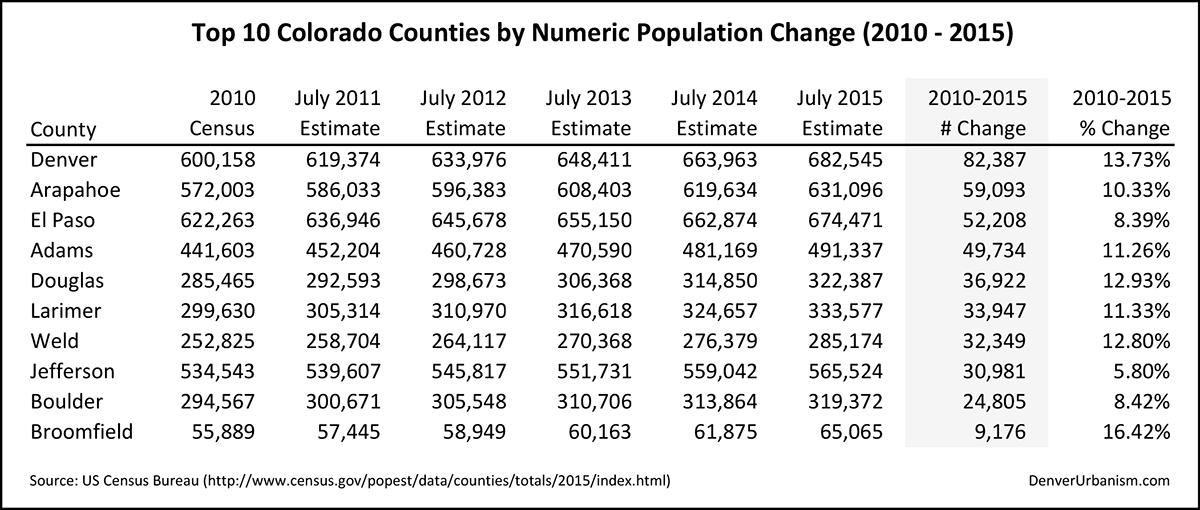 2016-03-24_top-10-counties-numeric-change_10-15