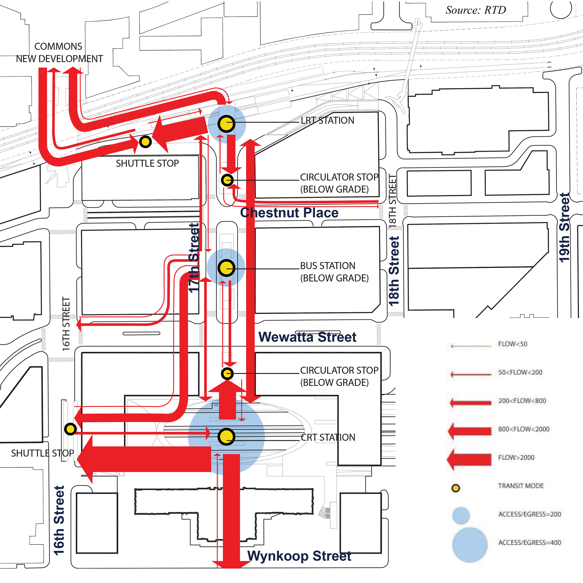 Pedestrian Flow Diagram from the 2008 Denver Union Station Master Plan Update document