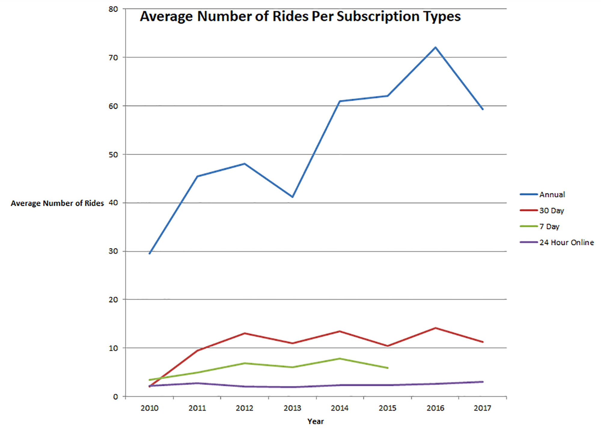 2019-02-03_average-bcycle-rides-per-subscription-type